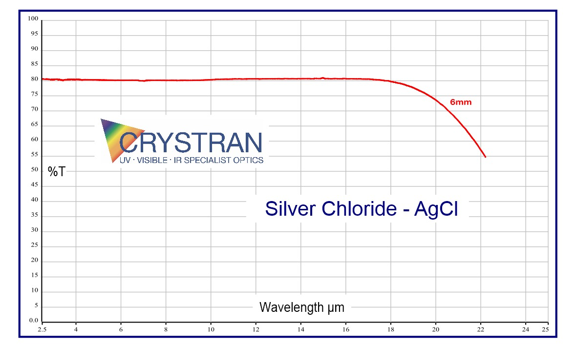 bbea63070235ce Silver Chloride (AgCl) Optical Material